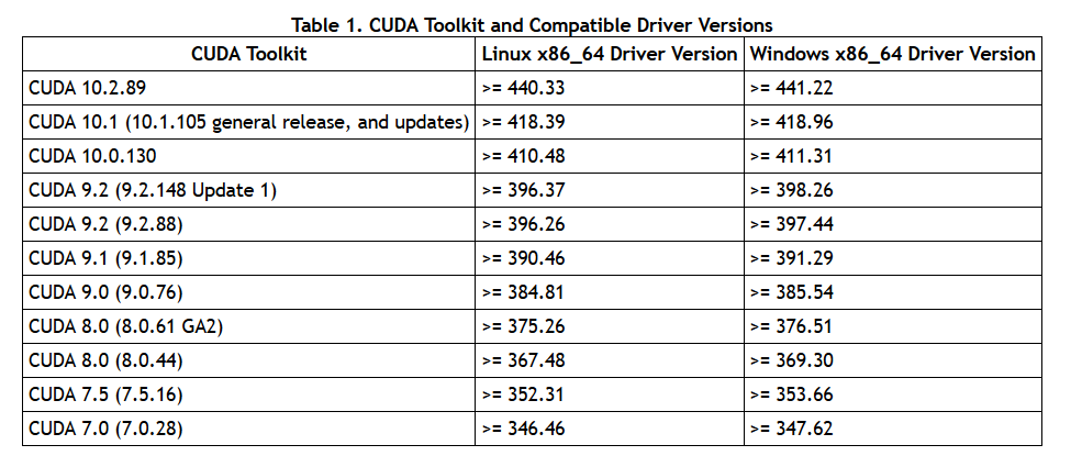 CUDA Toolkit and Compatible Driver Versions